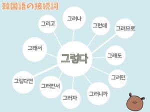韓国語の接続詞